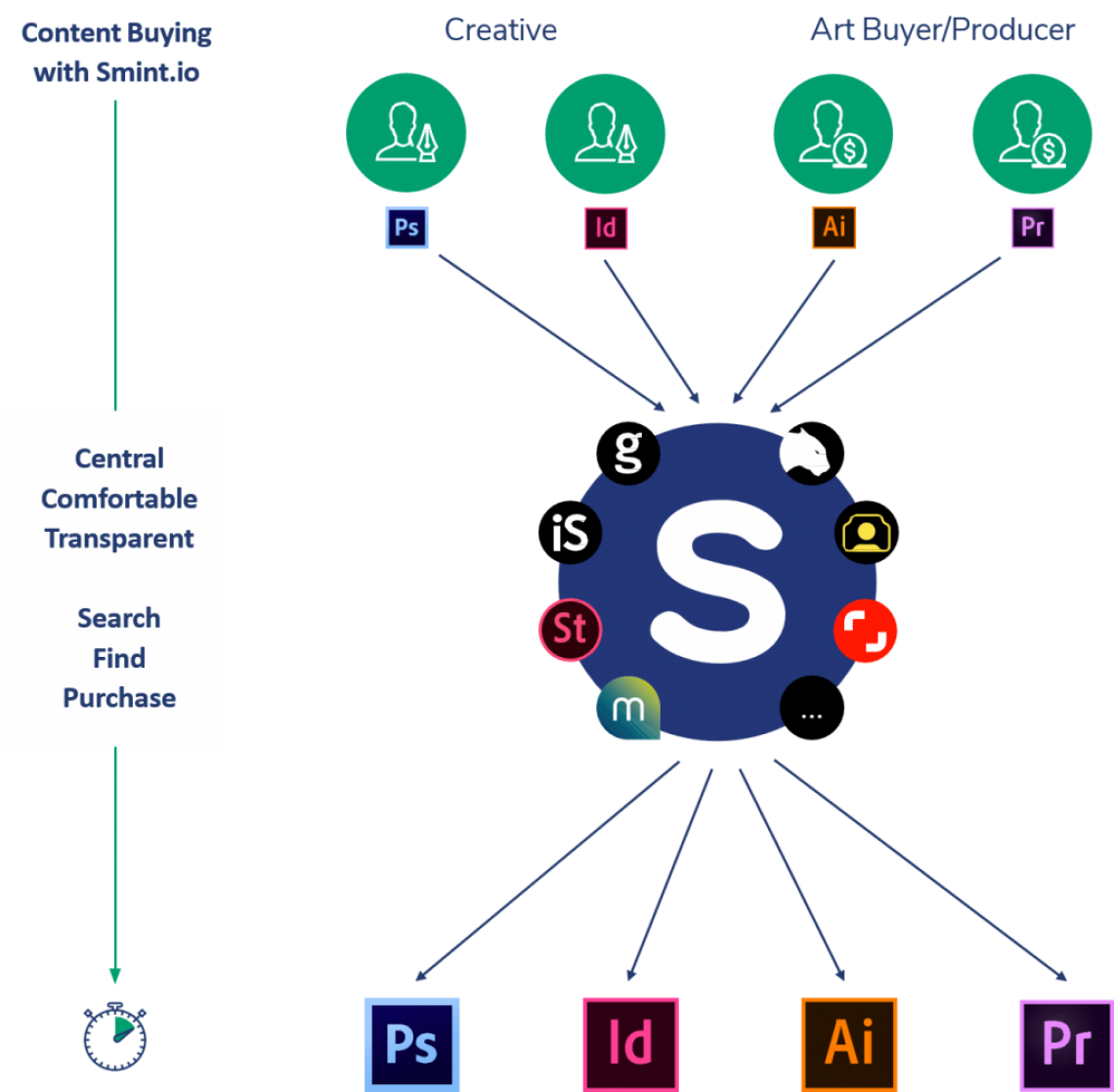 Smint.io Content Buying Process