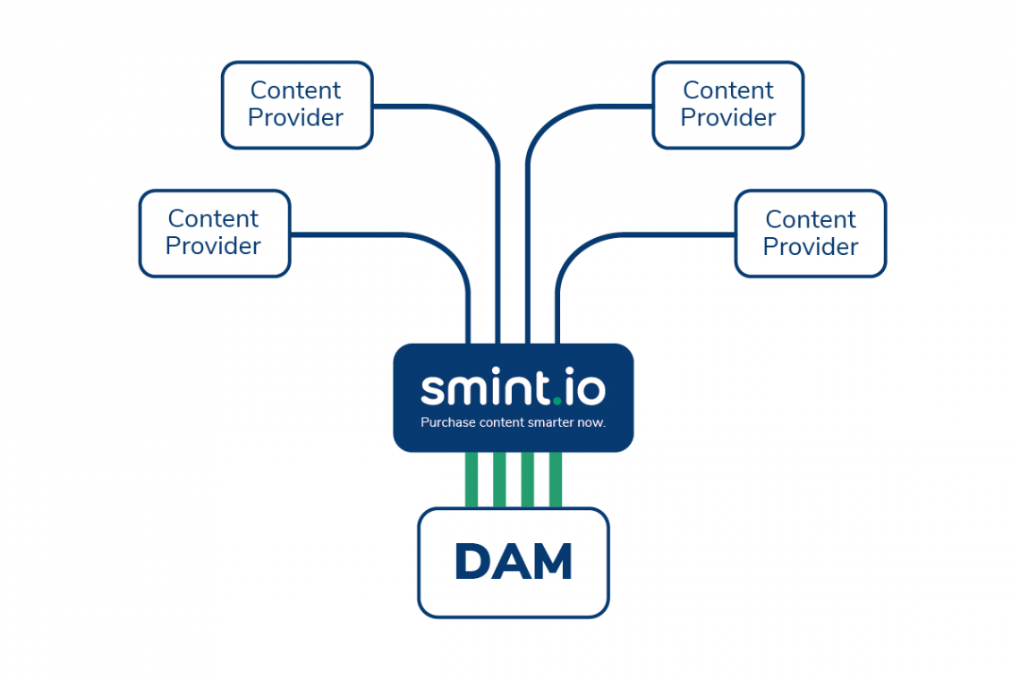 The Smint.io Workflow