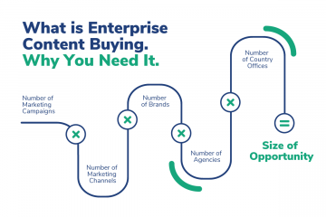 Enterprise Content Buying Formula