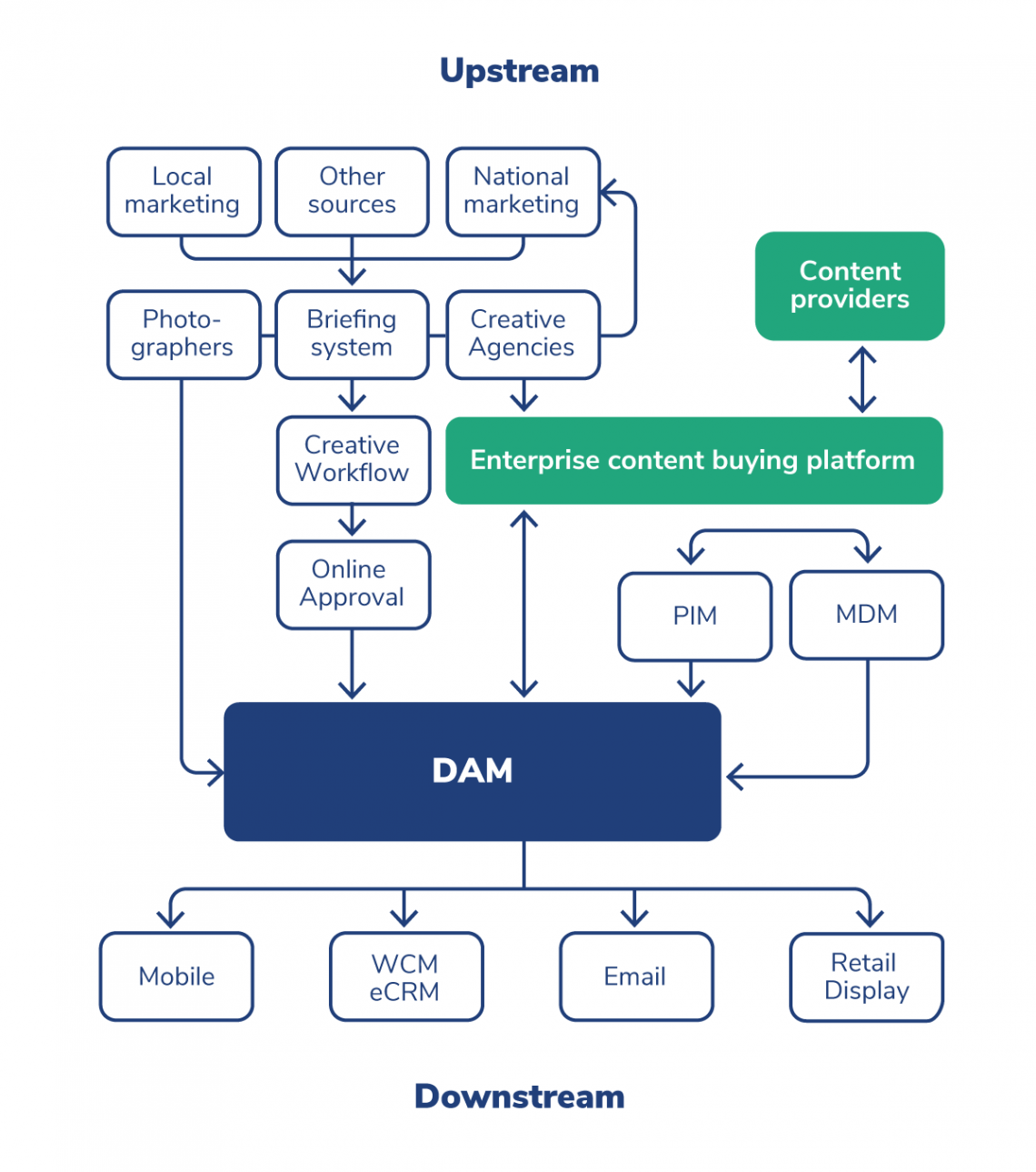 Illustration Digital Asset Supply Chain